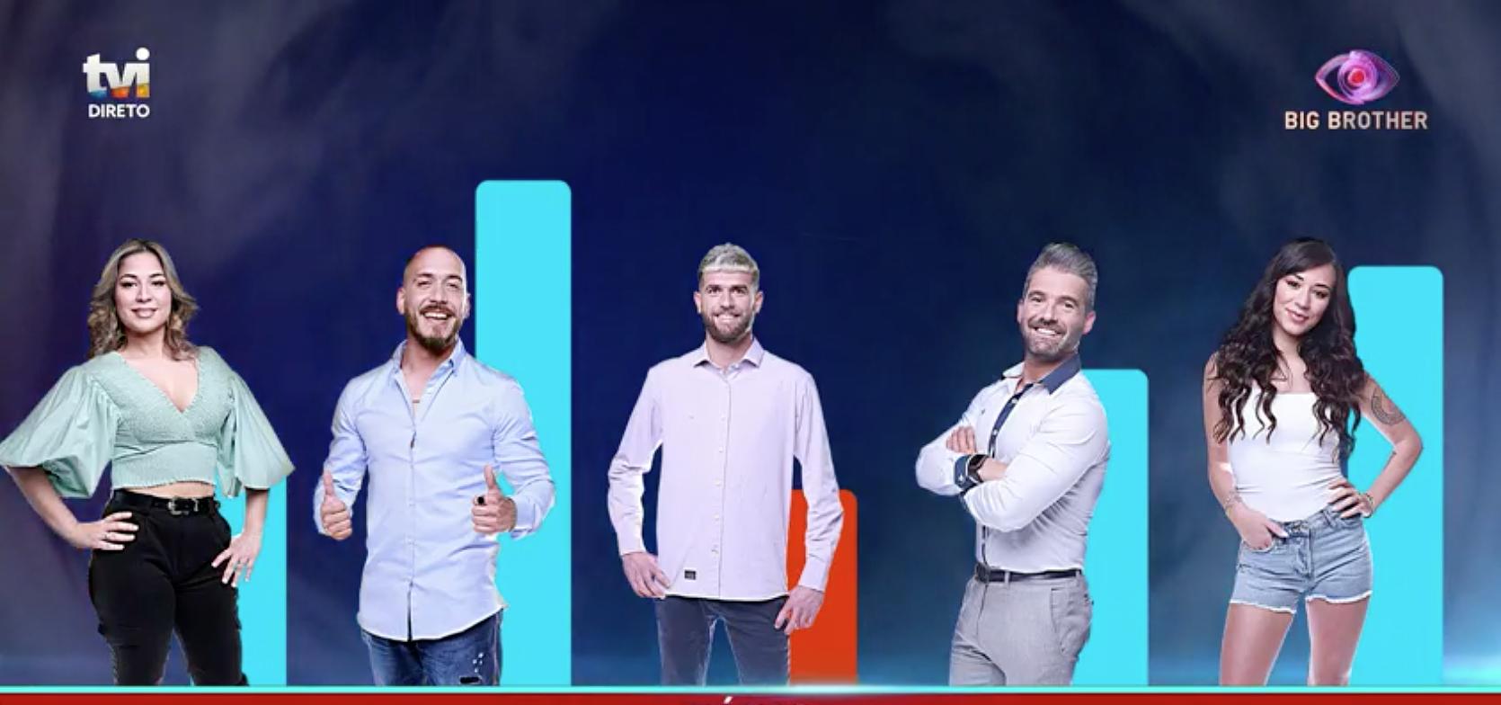"""""""Big Brother"""": concorrentes que vão regressar à 'casa' vão fazer testes da COVID-19"""